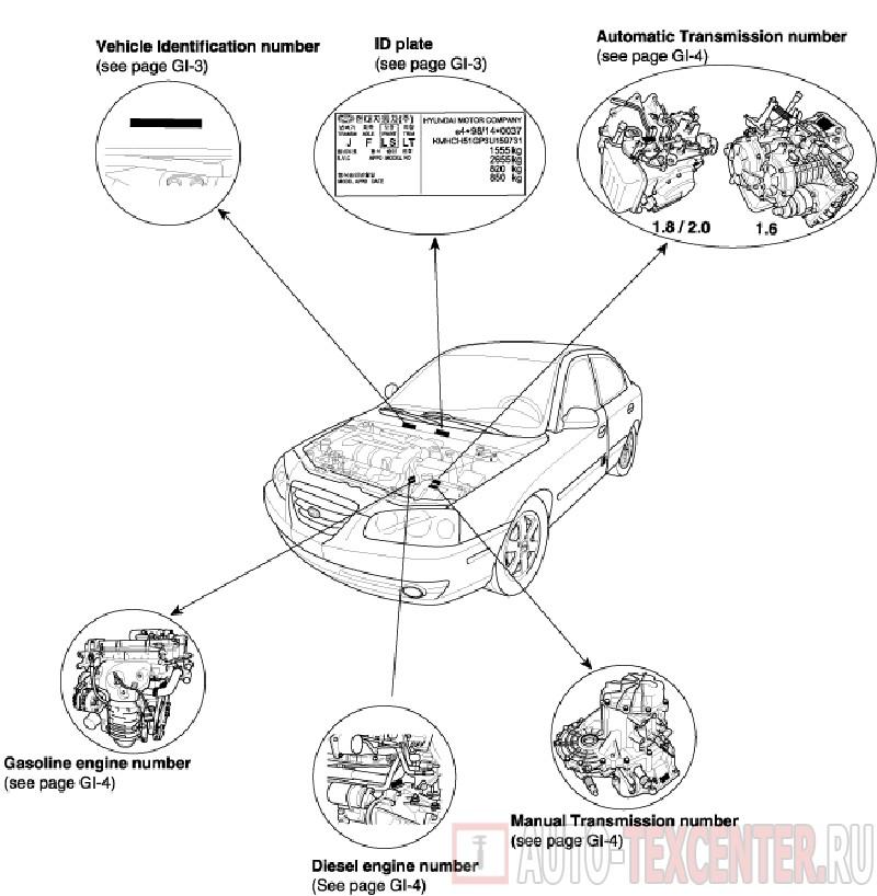 Расположение вин номера Hyundai Elantra 3 (XD)