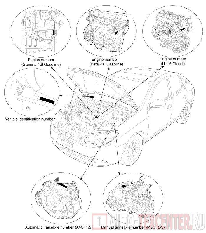 Расположение вин номера Hyundai Elantra 4 (HD)
