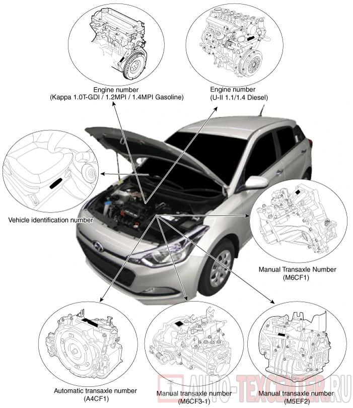 Расположение вин номера Hyundai i20 2 (GB)