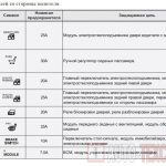 Предохранители и реле Hyundai Sonata